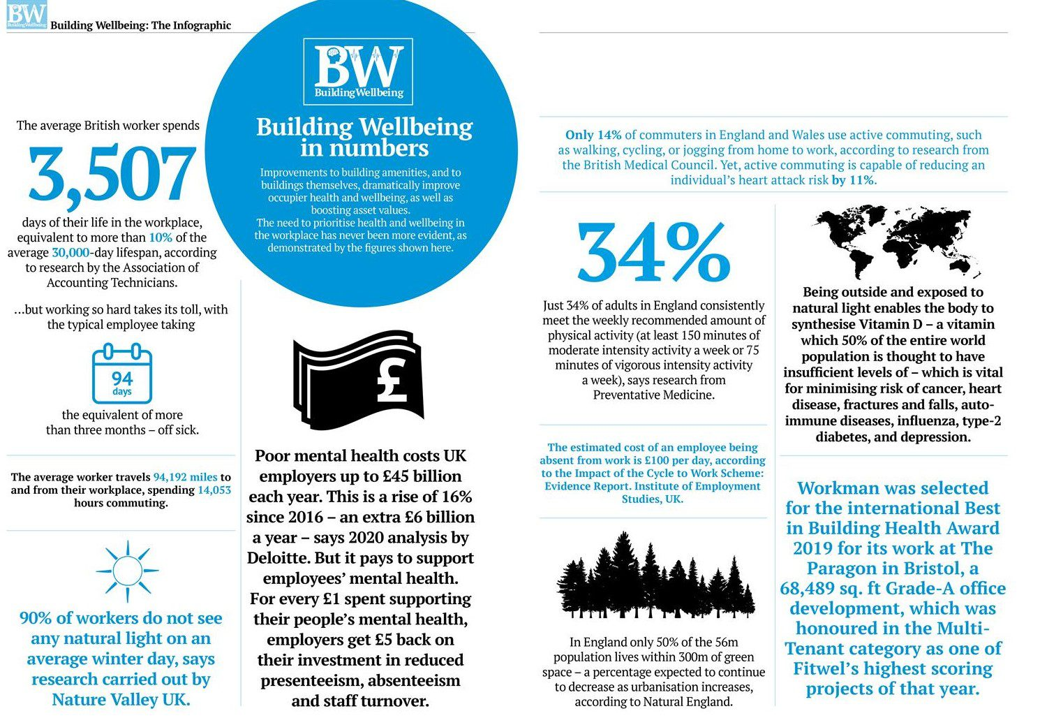Infographic on Building Wellbeing